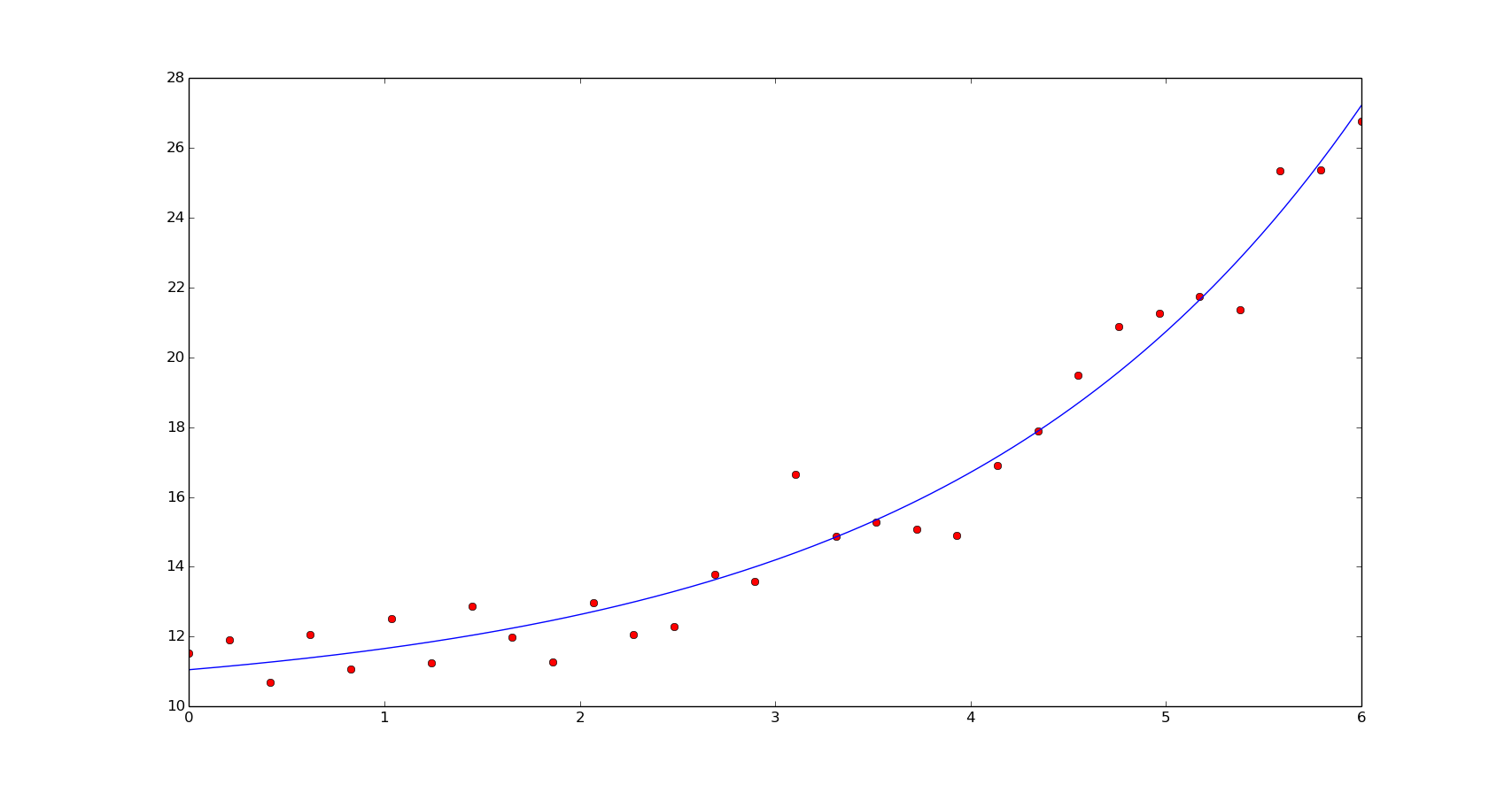 Least squares fitting with Numpy and Scipy