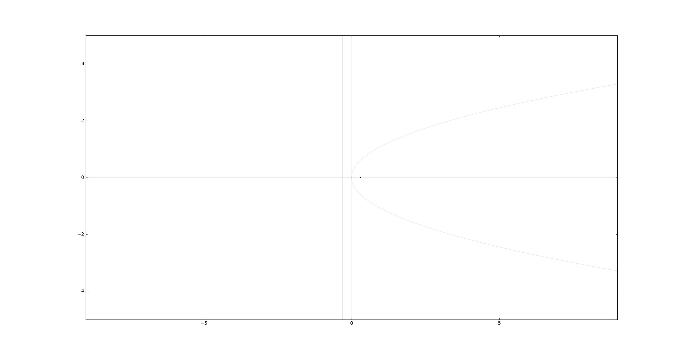 Python Matplotlib parabola