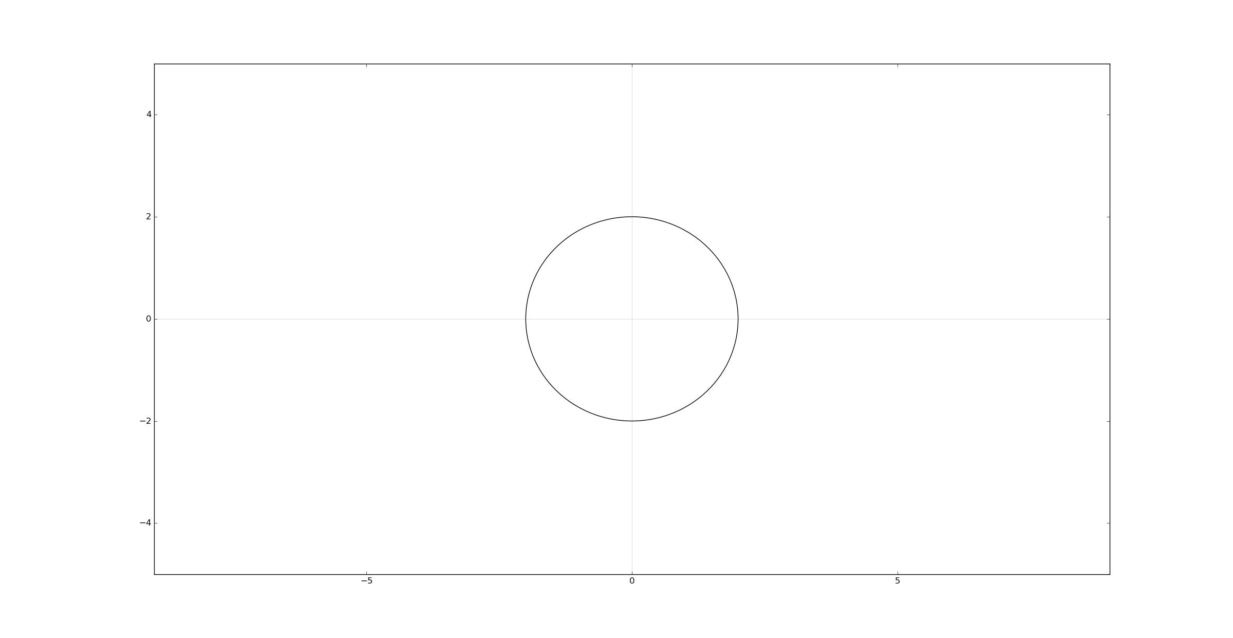 Python Matplotlib circle