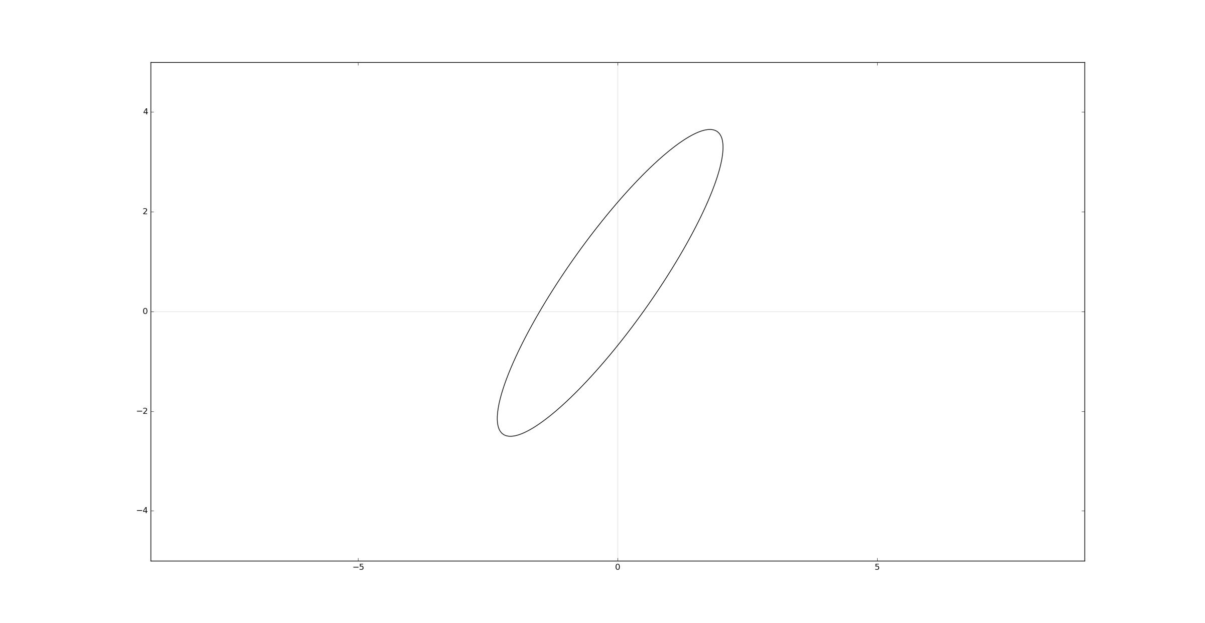 Python Matplotlib ellipse