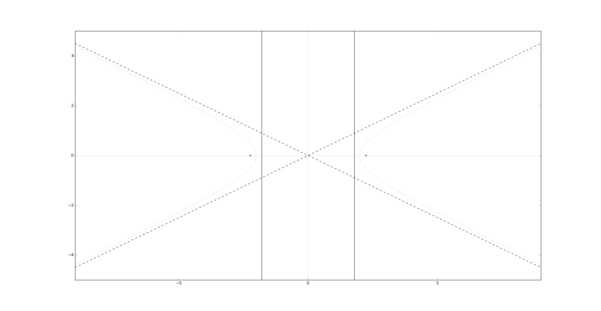 Python Matplotlib hyperbola