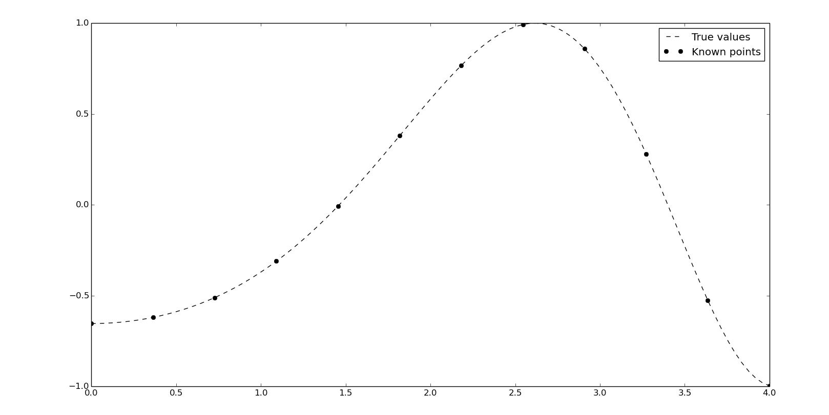 Interpolation methods in Scipy
